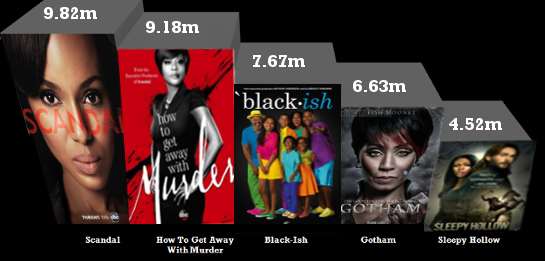 Black Shows Major Network TV Ratings Blallywood.com